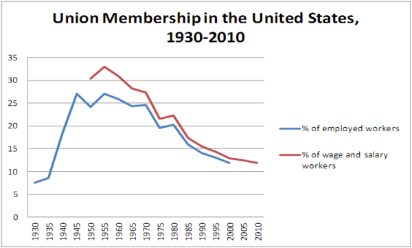Union_membership_in_us_1930-2010